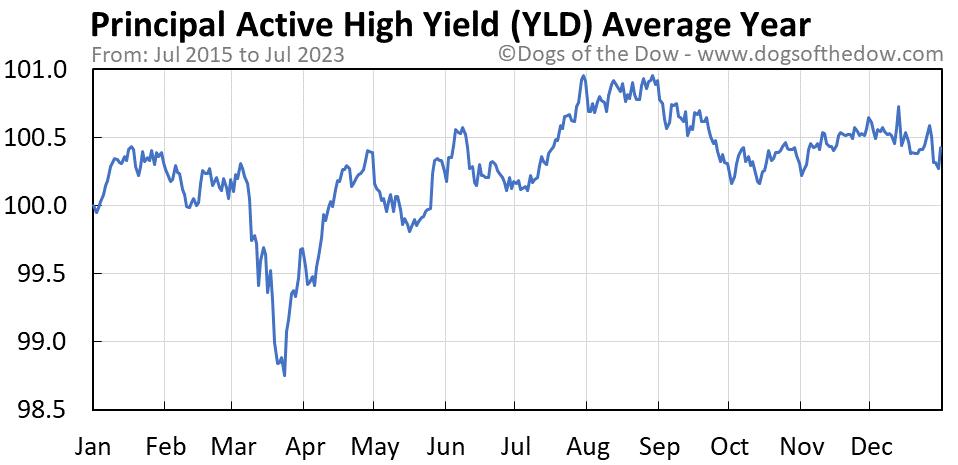 YLD average year chart