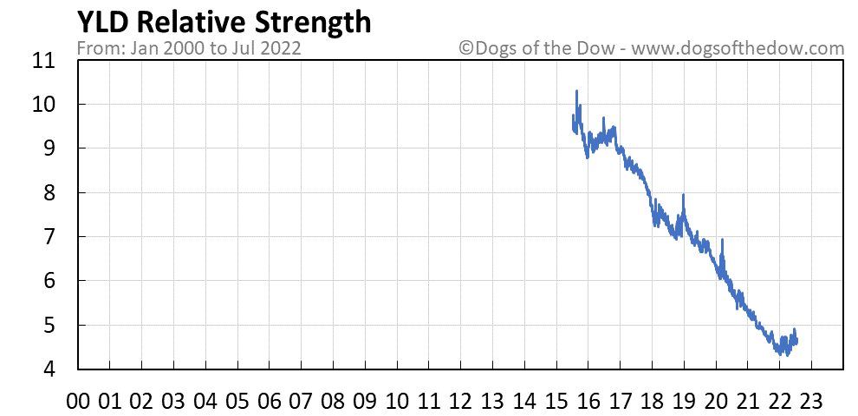 YLD relative strength chart