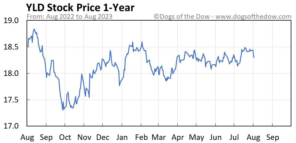 YLD 1-year stock price chart