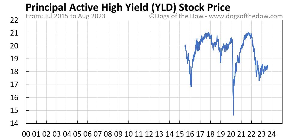 YLD stock price chart