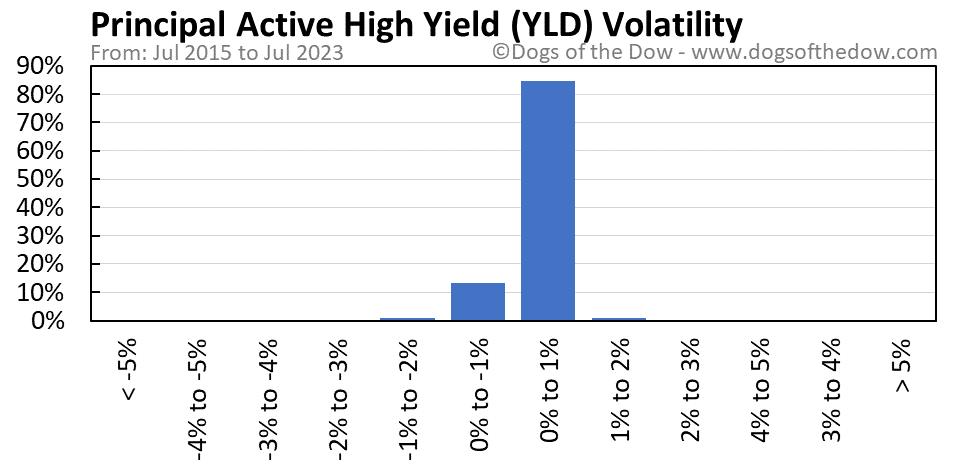 YLD volatility chart