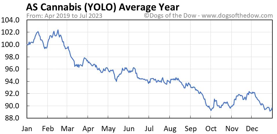 YOLO average year chart