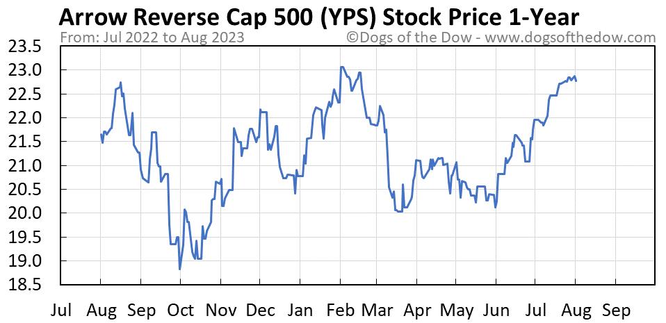 YPS 1-year stock price chart