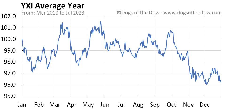 YXI average year chart
