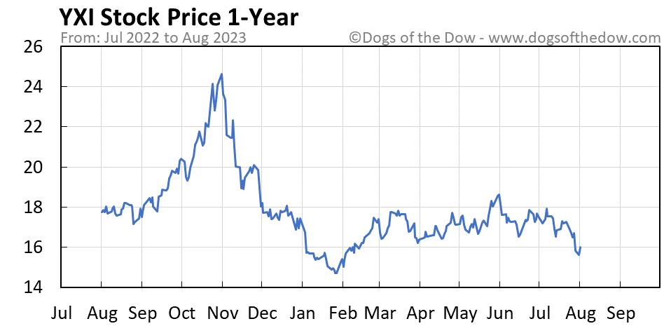 YXI 1-year stock price chart