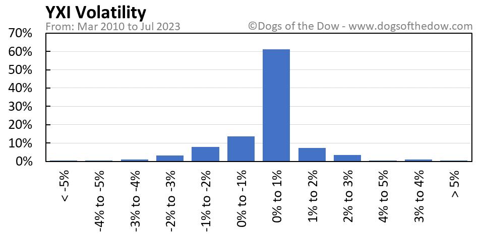YXI volatility chart