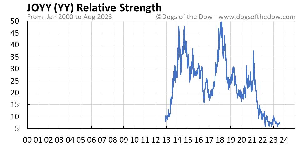YY relative strength chart