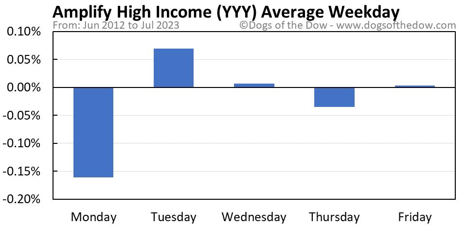 YYY average weekday chart