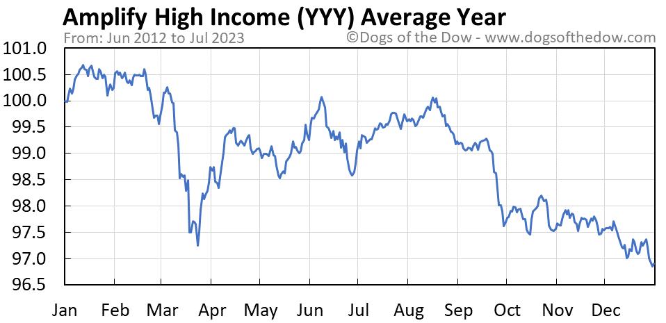 YYY average year chart