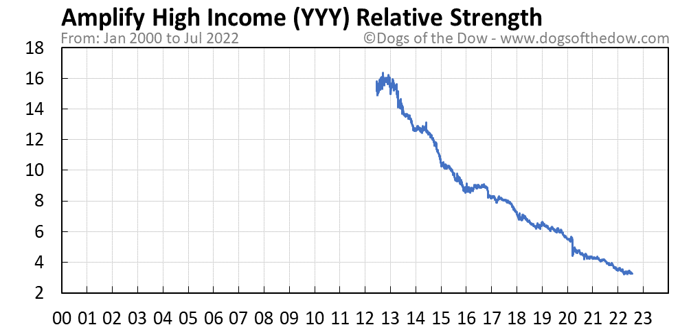 YYY relative strength chart