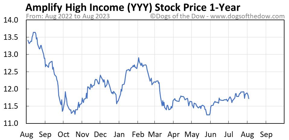 YYY 1-year stock price chart