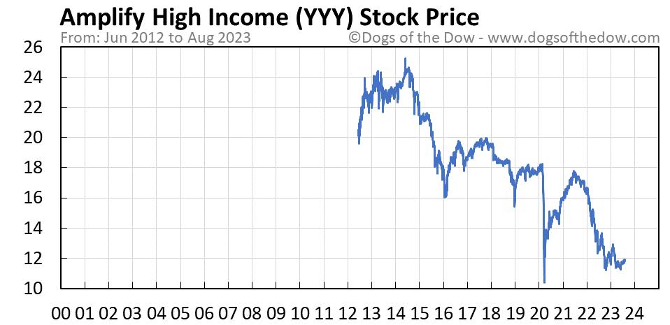 YYY stock price chart