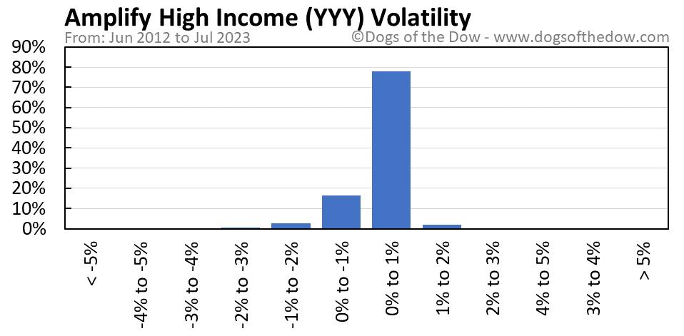 YYY volatility chart