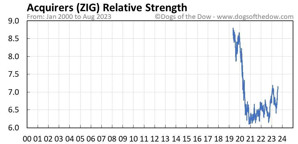 ZIG relative strength chart