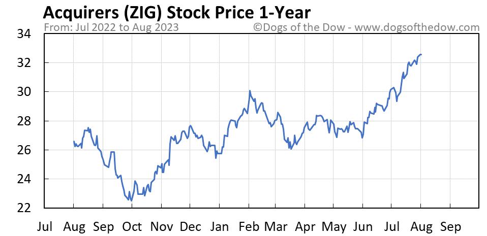 ZIG 1-year stock price chart