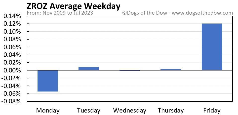 ZROZ average weekday chart