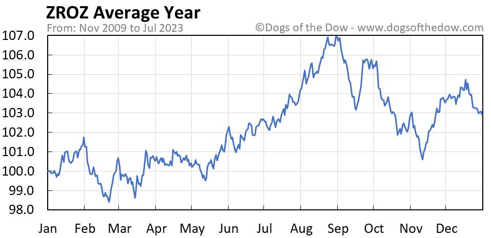 ZROZ average year chart