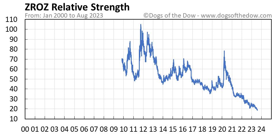 ZROZ relative strength chart