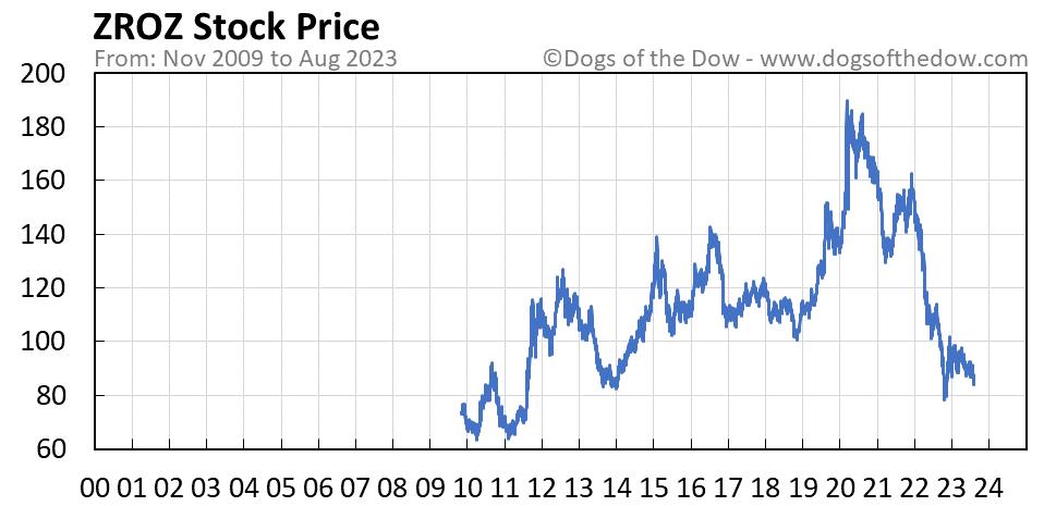 ZROZ stock price chart