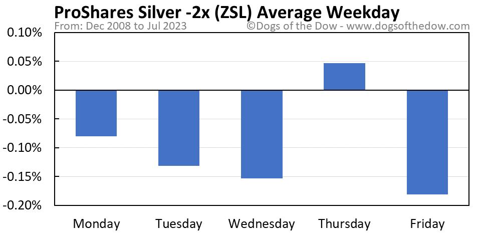 ZSL average weekday chart