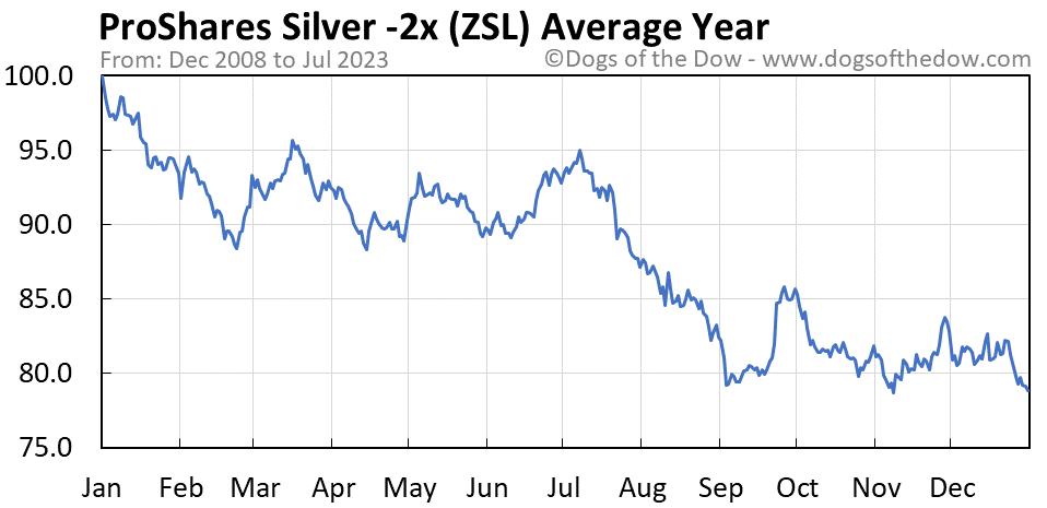 ZSL average year chart