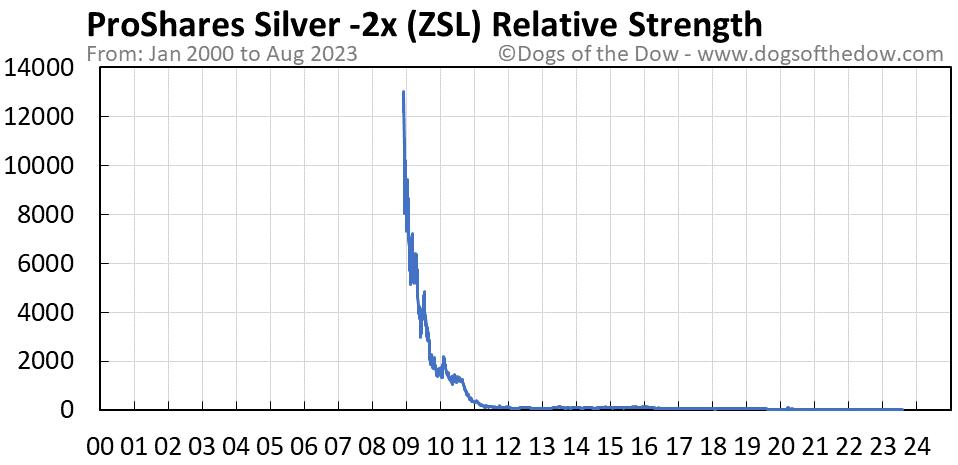 ZSL relative strength chart