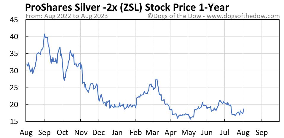ZSL 1-year stock price chart