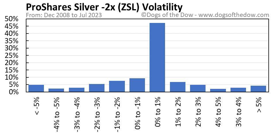 ZSL volatility chart
