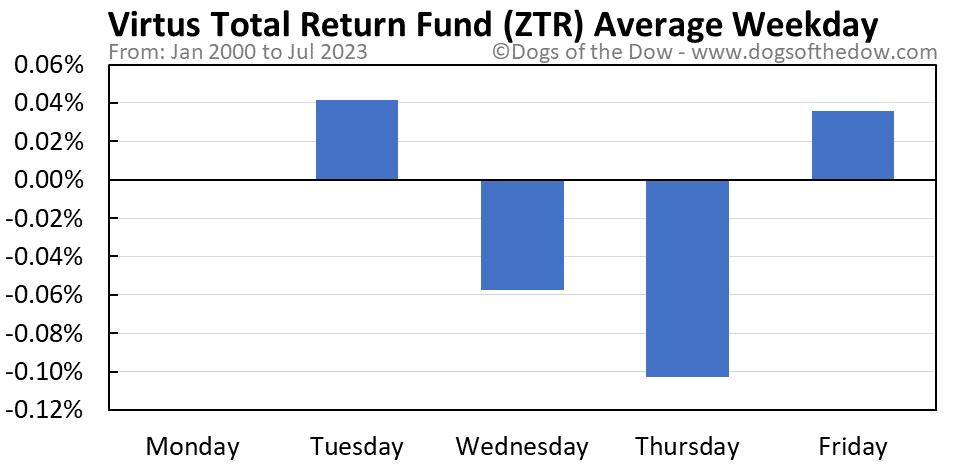 ZTR average weekday chart