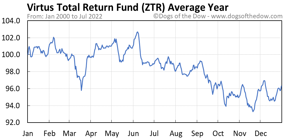 ZTR average year chart