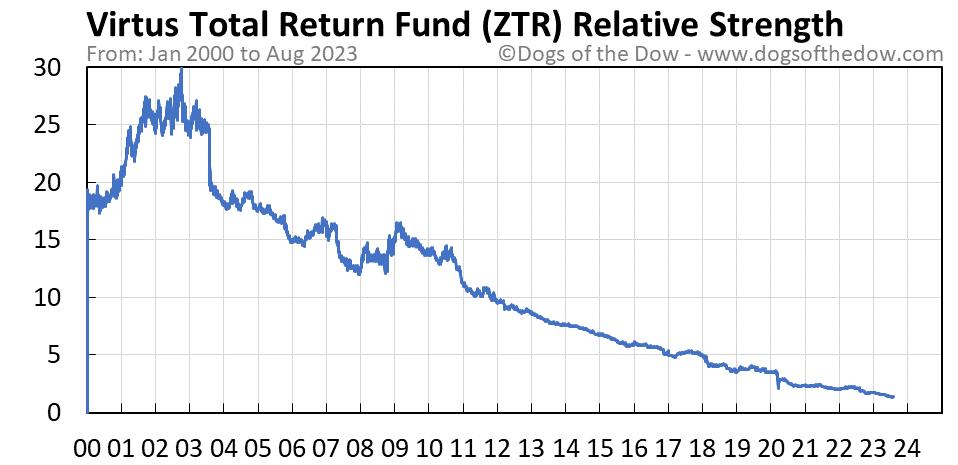 ZTR relative strength chart
