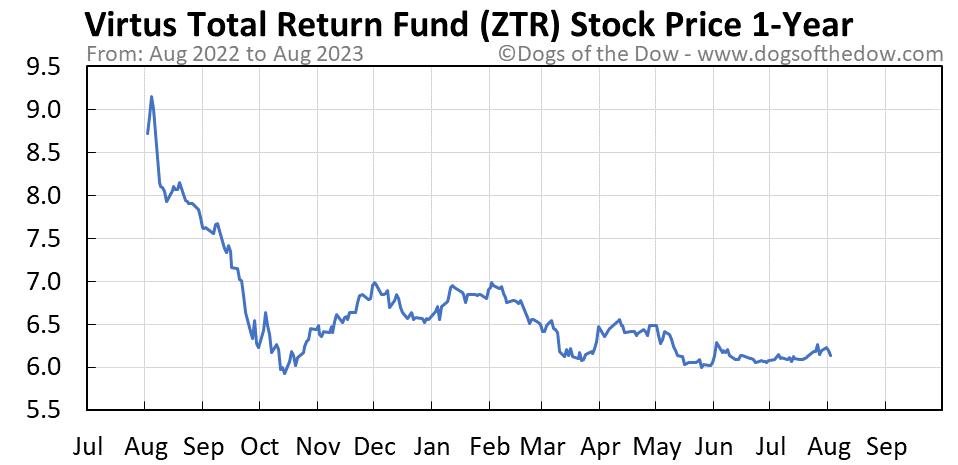 ZTR 1-year stock price chart