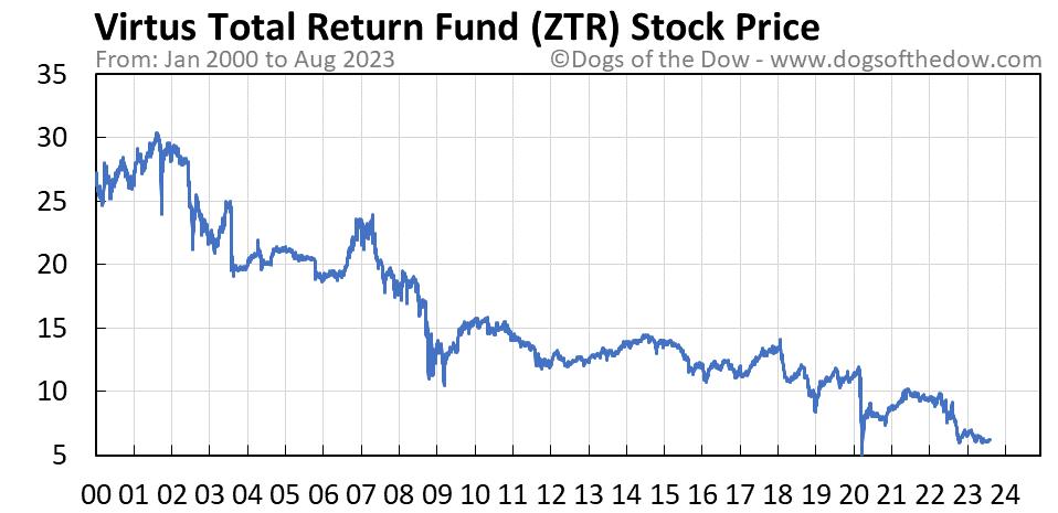 ZTR stock price chart