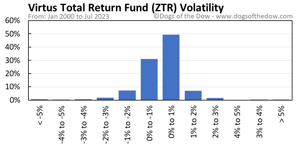 ZTR volatility chart